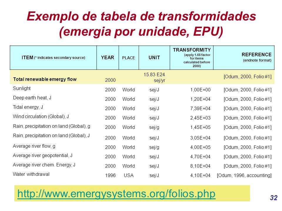 Exemplo de tabela de transformidades (emergia por unidade, EPU)