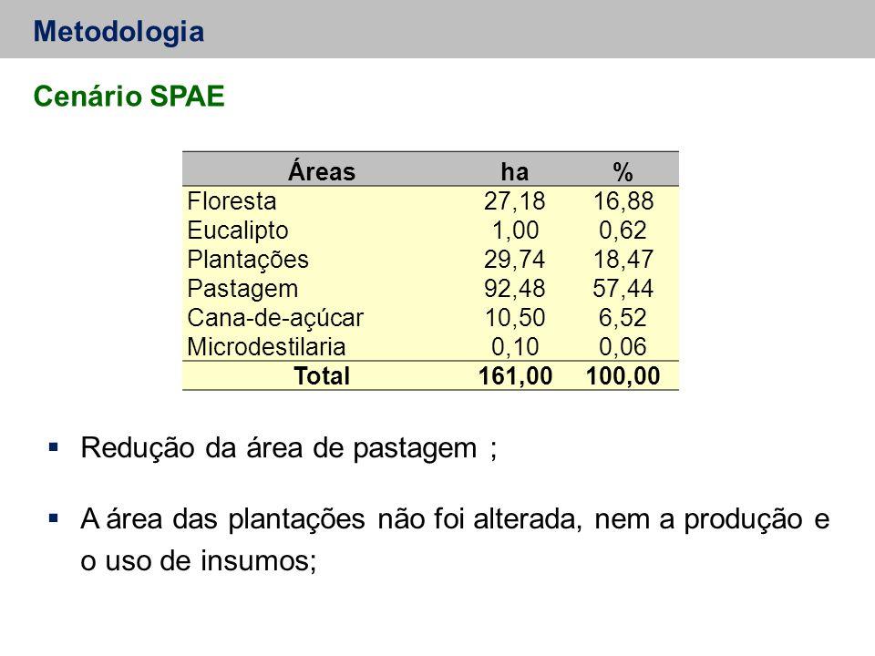 Redução da área de pastagem ;
