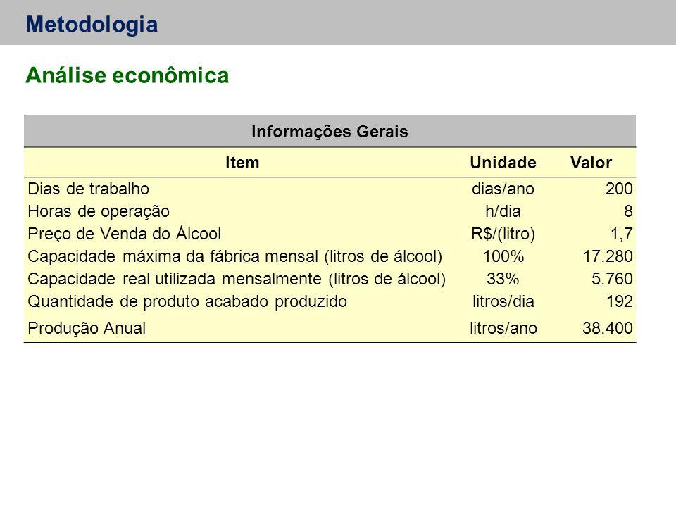 Metodologia Análise econômica Informações Gerais Item Unidade Valor