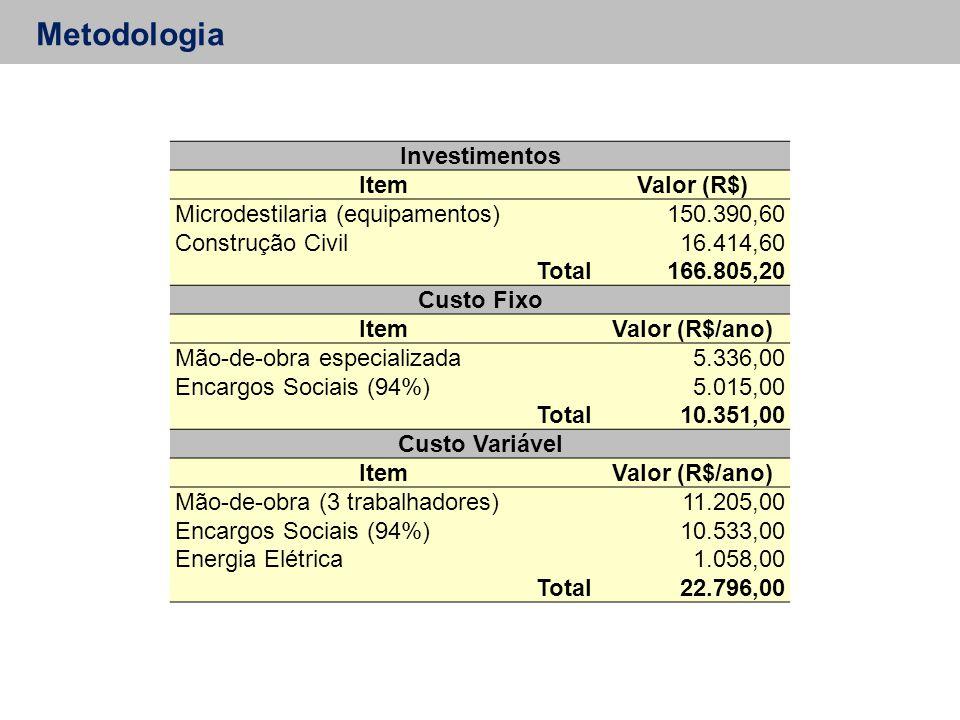 Metodologia Investimentos Item Valor (R$)