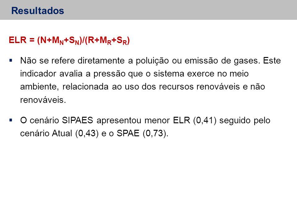 Resultados ELR = (N+MN+SN)/(R+MR+SR)
