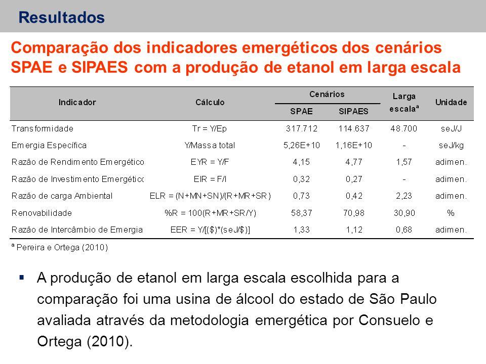 Resultados Comparação dos indicadores emergéticos dos cenários SPAE e SIPAES com a produção de etanol em larga escala.