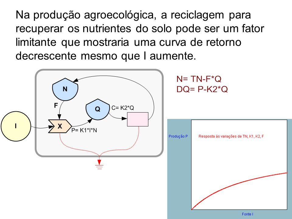 Na produção agroecológica, a reciclagem para recuperar os nutrientes do solo pode ser um fator limitante que mostraria uma curva de retorno decrescente mesmo que I aumente.