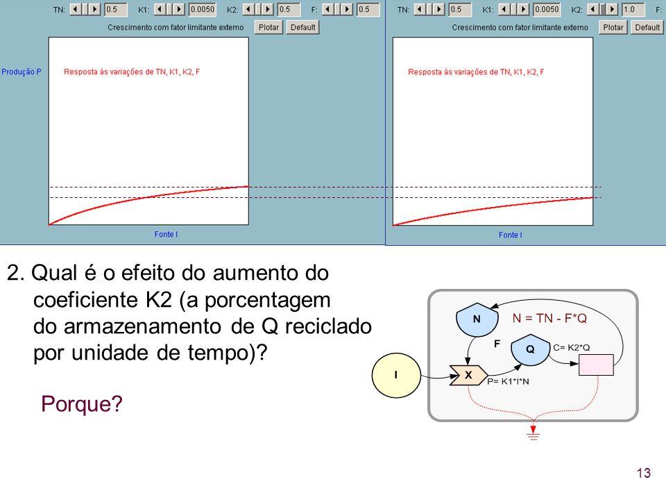 2. Qual é o efeito do aumento do coeficiente K2 (a porcentagem do armazenamento de Q reciclado por unidade de tempo)