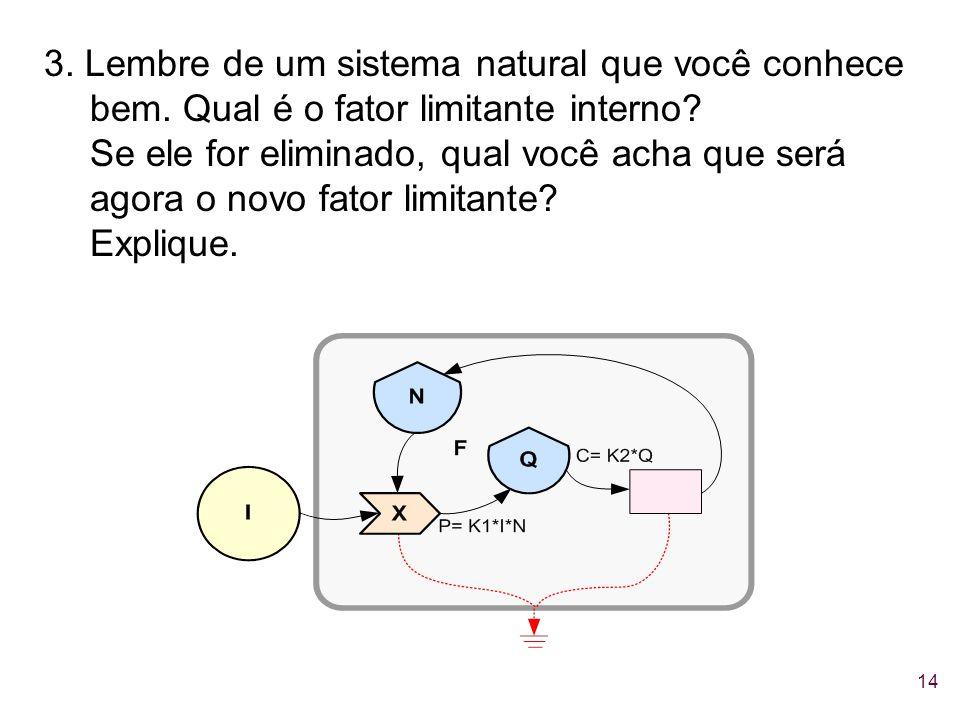 3. Lembre de um sistema natural que você conhece bem