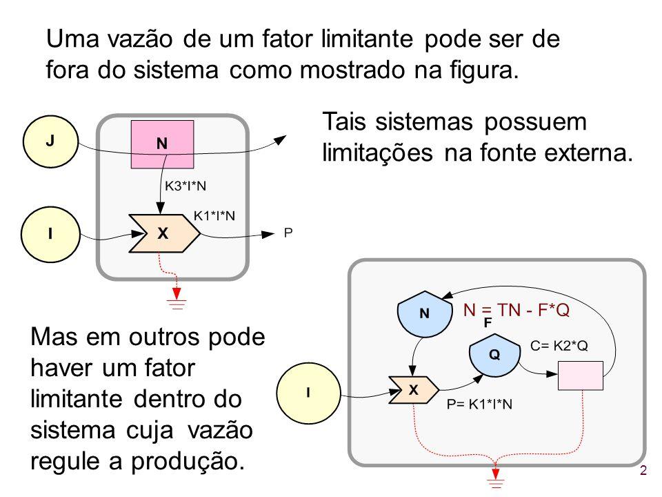 Uma vazão de um fator limitante pode ser de fora do sistema como mostrado na figura.