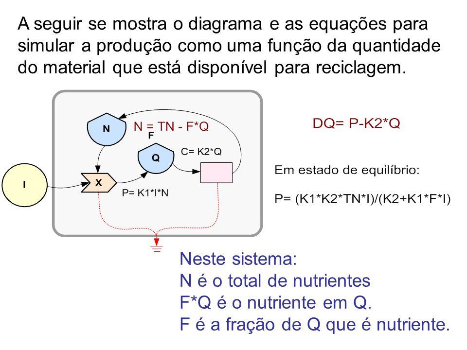 A seguir se mostra o diagrama e as equações para simular a produção como uma função da quantidade do material que está disponível para reciclagem.