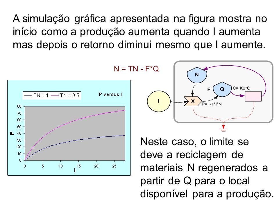 A simulação gráfica apresentada na figura mostra no início como a produção aumenta quando I aumenta mas depois o retorno diminui mesmo que I aumente.