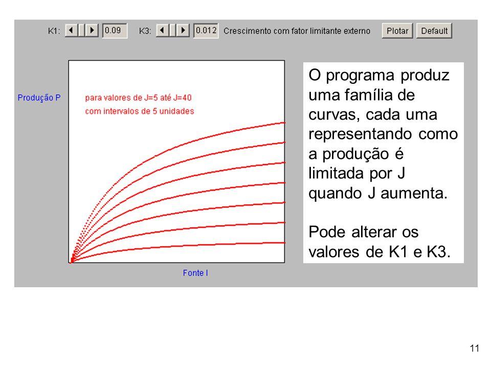 O programa produz uma família de curvas, cada uma representando como a produção é limitada por J quando J aumenta.