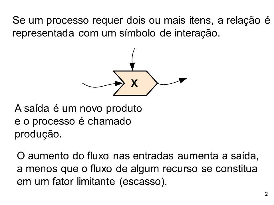 Se um processo requer dois ou mais itens, a relação é representada com um símbolo de interação.