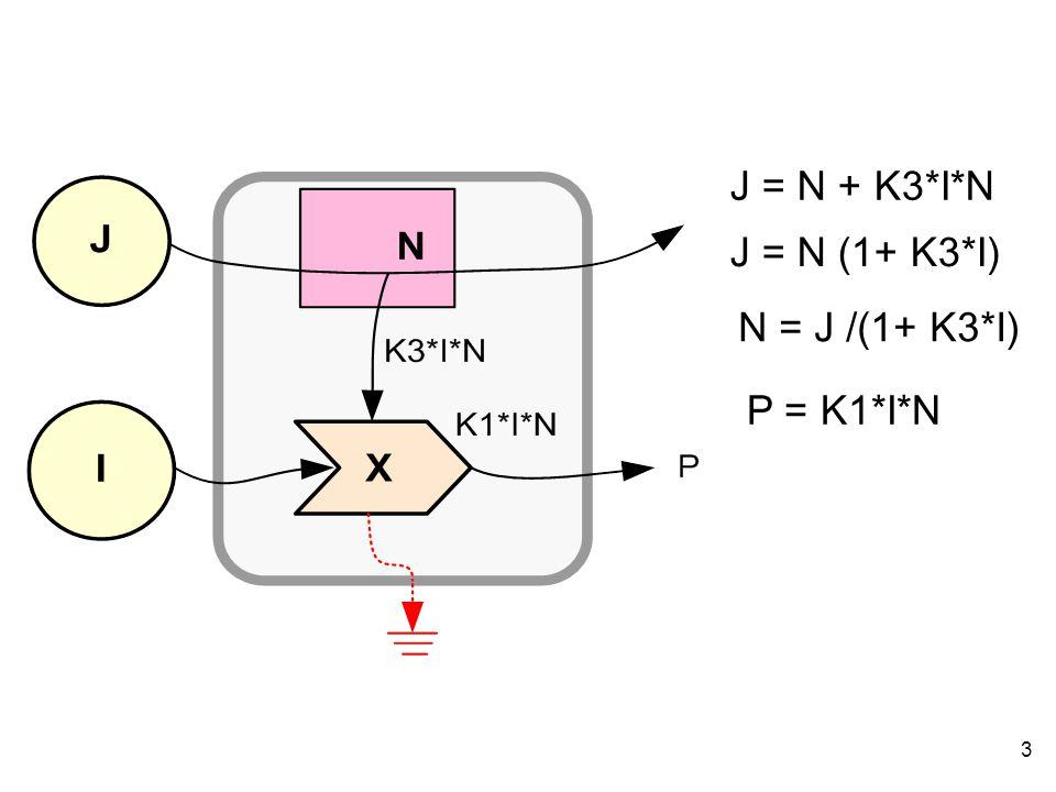 J = N + K3*I*N J = N (1+ K3*I) N = J /(1+ K3*I) P = K1*I*N