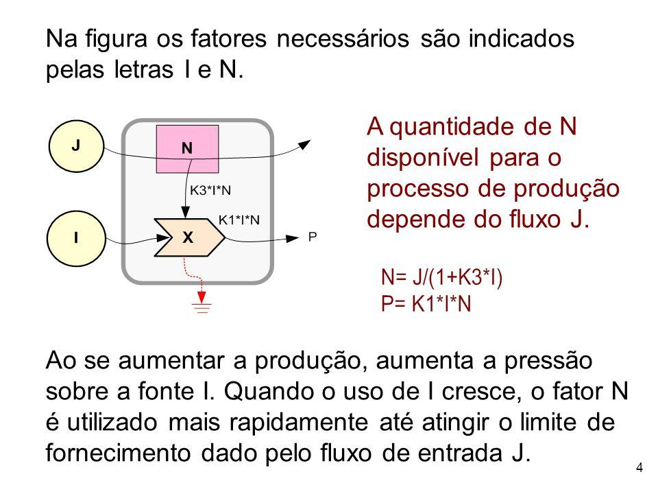 Na figura os fatores necessários são indicados pelas letras I e N.