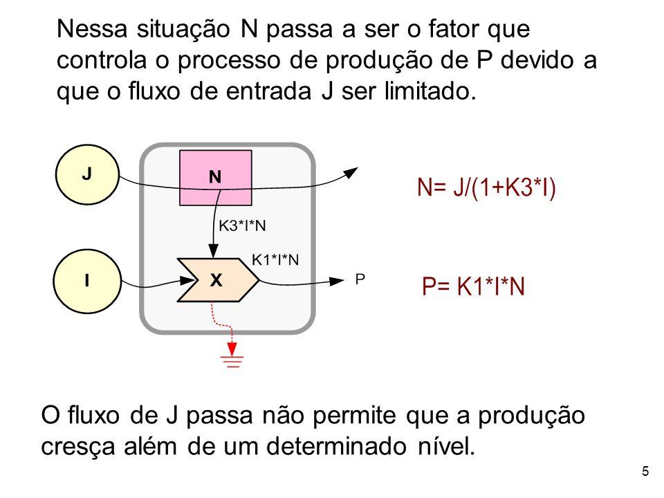 Nessa situação N passa a ser o fator que controla o processo de produção de P devido a que o fluxo de entrada J ser limitado.