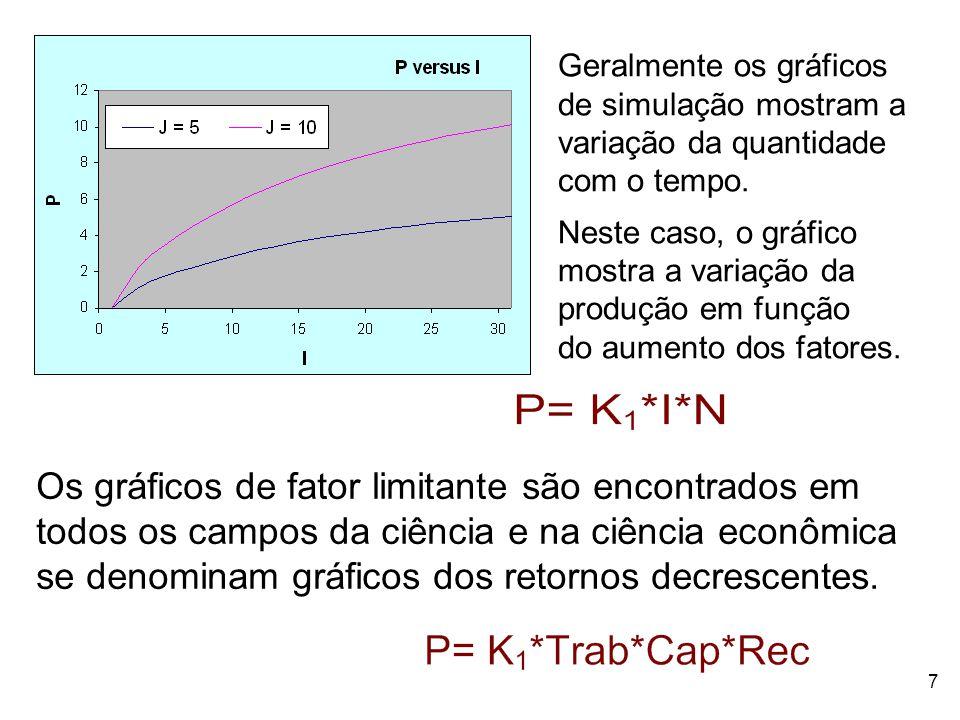 Geralmente os gráficos de simulação mostram a variação da quantidade com o tempo.