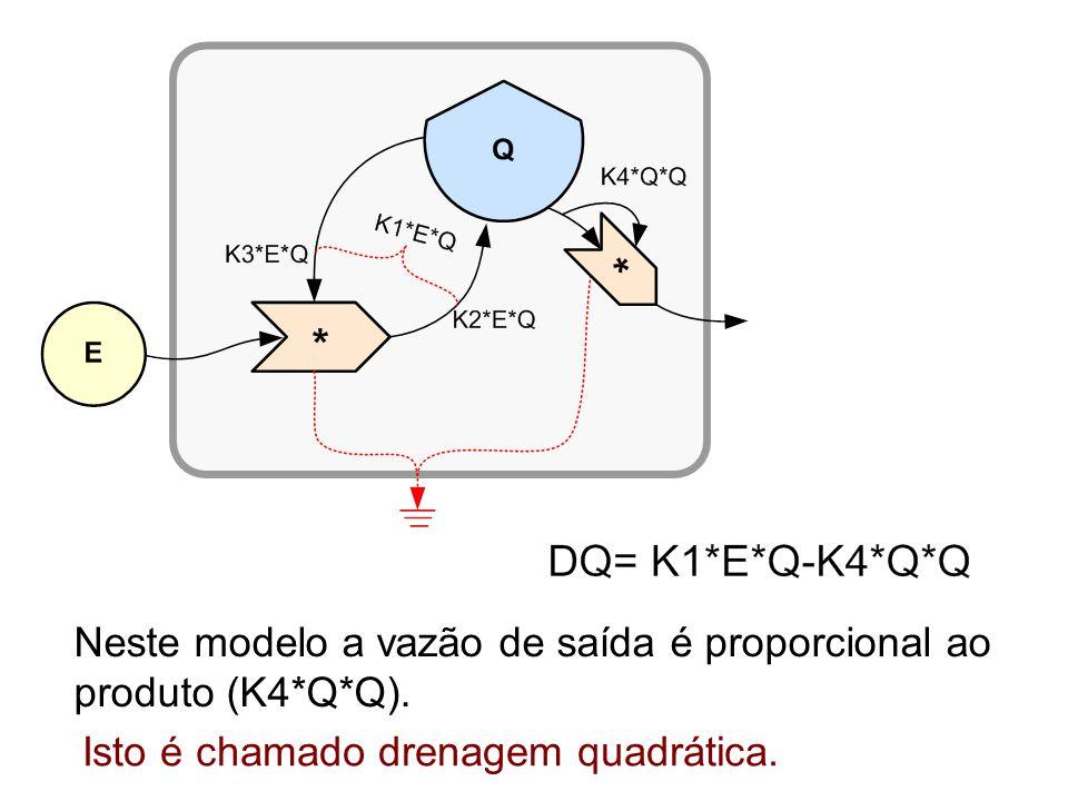 Neste modelo a vazão de saída é proporcional ao produto (K4*Q*Q).