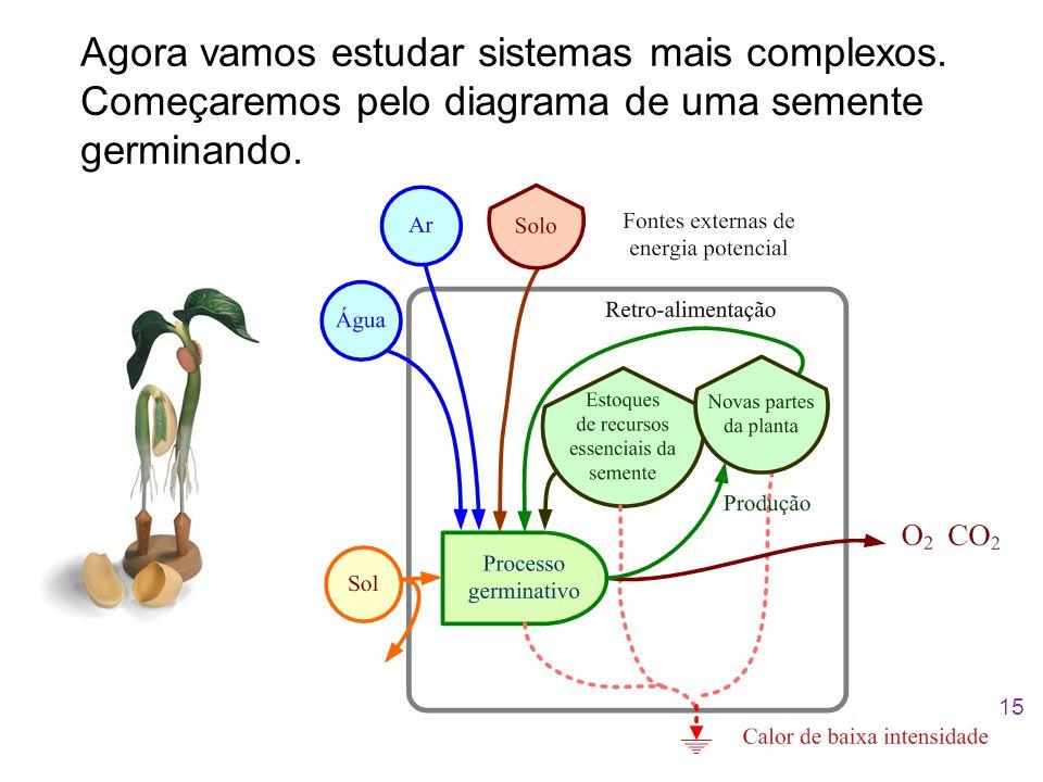 Agora vamos estudar sistemas mais complexos