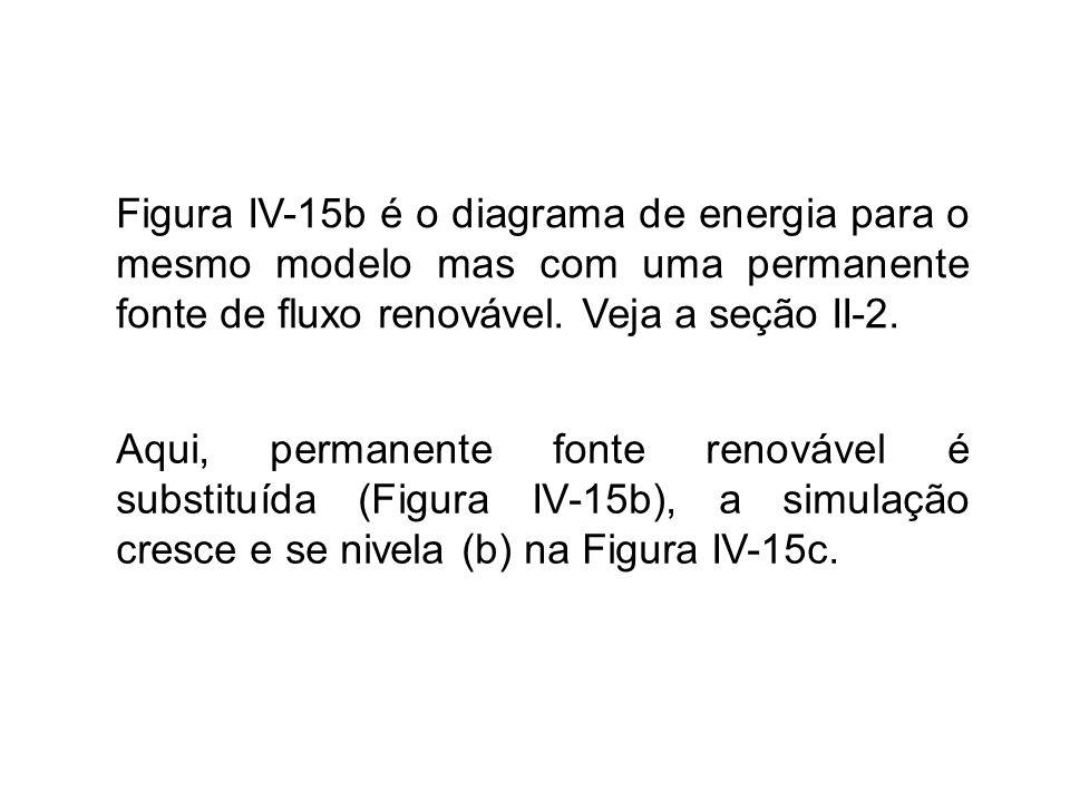 Figura IV-15b é o diagrama de energia para o mesmo modelo mas com uma permanente fonte de fluxo renovável. Veja a seção II-2.