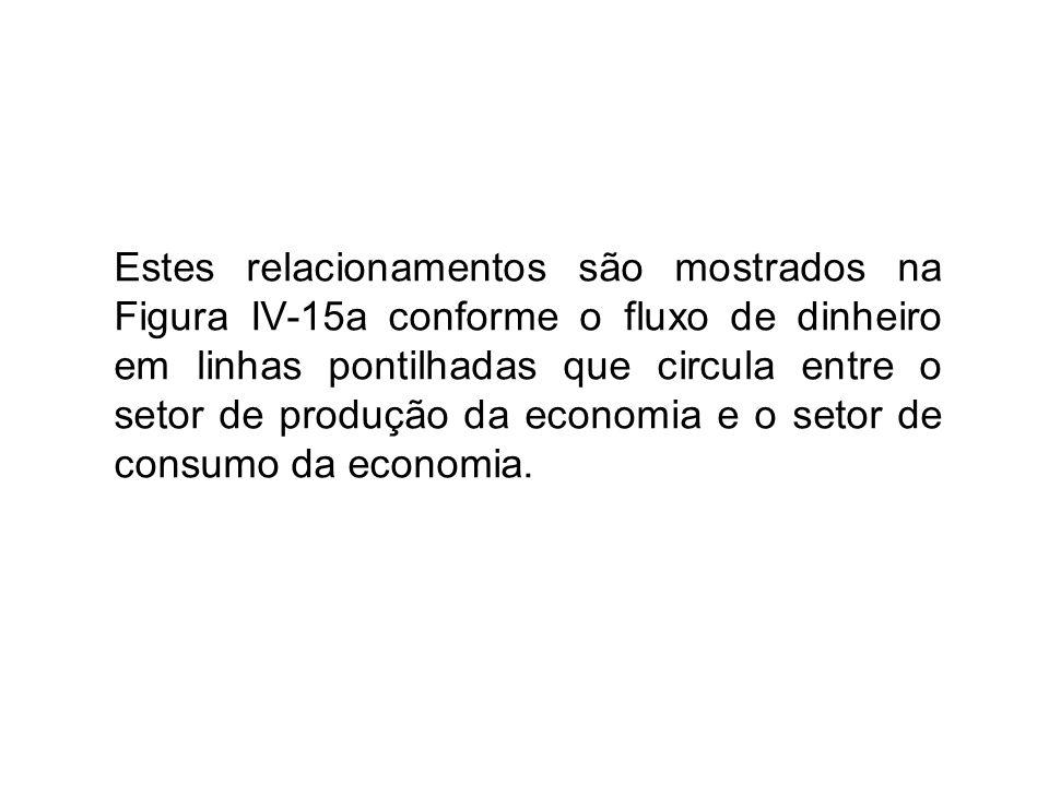 Estes relacionamentos são mostrados na Figura IV-15a conforme o fluxo de dinheiro em linhas pontilhadas que circula entre o setor de produção da economia e o setor de consumo da economia.