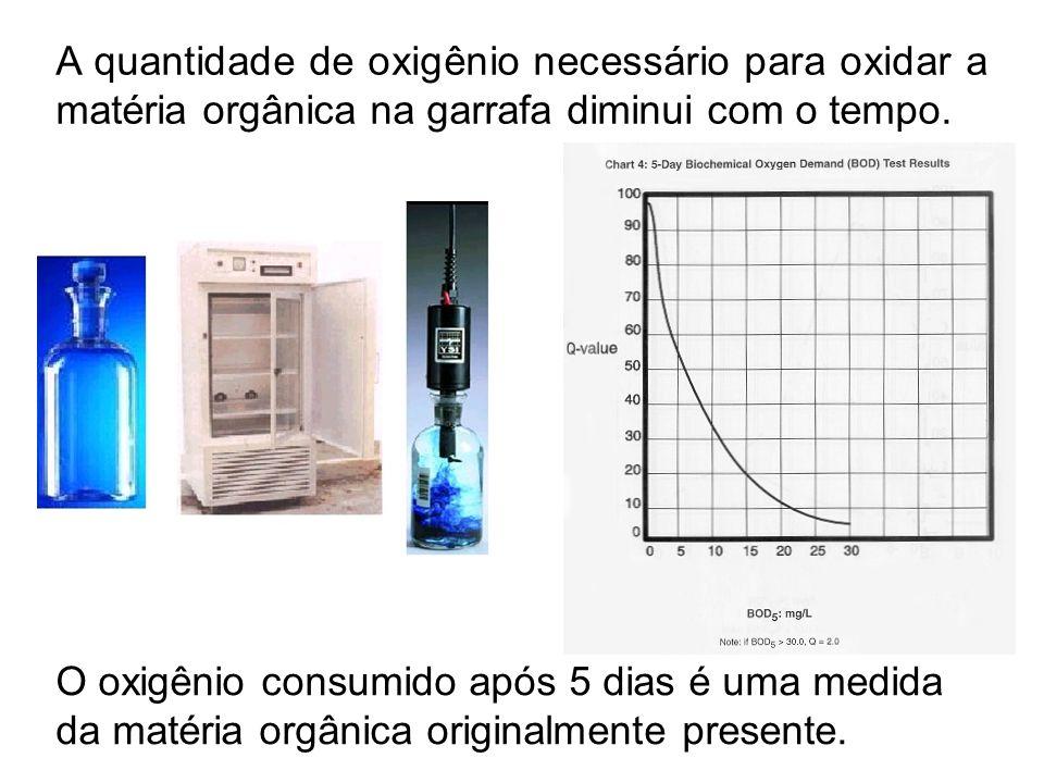 A quantidade de oxigênio necessário para oxidar a matéria orgânica na garrafa diminui com o tempo.