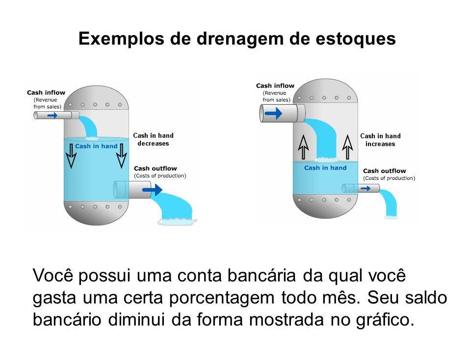 Exemplos de drenagem de estoques