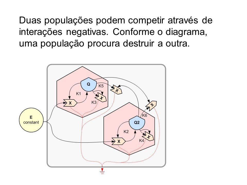Duas populações podem competir através de interações negativas