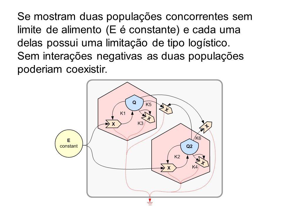 Se mostram duas populações concorrentes sem limite de alimento (E é constante) e cada uma delas possui uma limitação de tipo logístico.