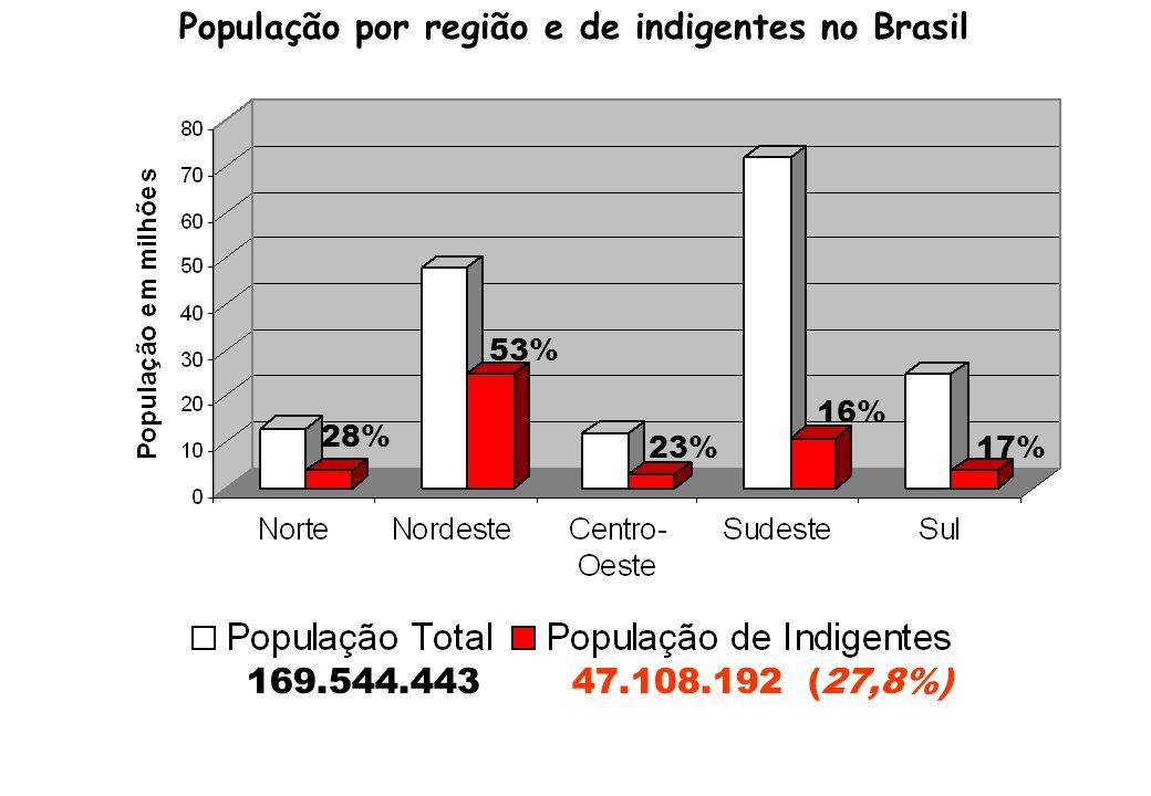 População por região e de indigentes no Brasil