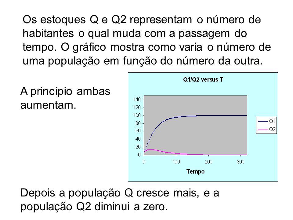 Os estoques Q e Q2 representam o número de habitantes o qual muda com a passagem do tempo. O gráfico mostra como varia o número de uma população em função do número da outra.