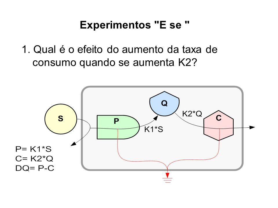 Experimentos E se 1. Qual é o efeito do aumento da taxa de consumo quando se aumenta K2