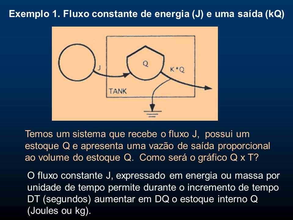 Exemplo 1. Fluxo constante de energia (J) e uma saída (kQ)