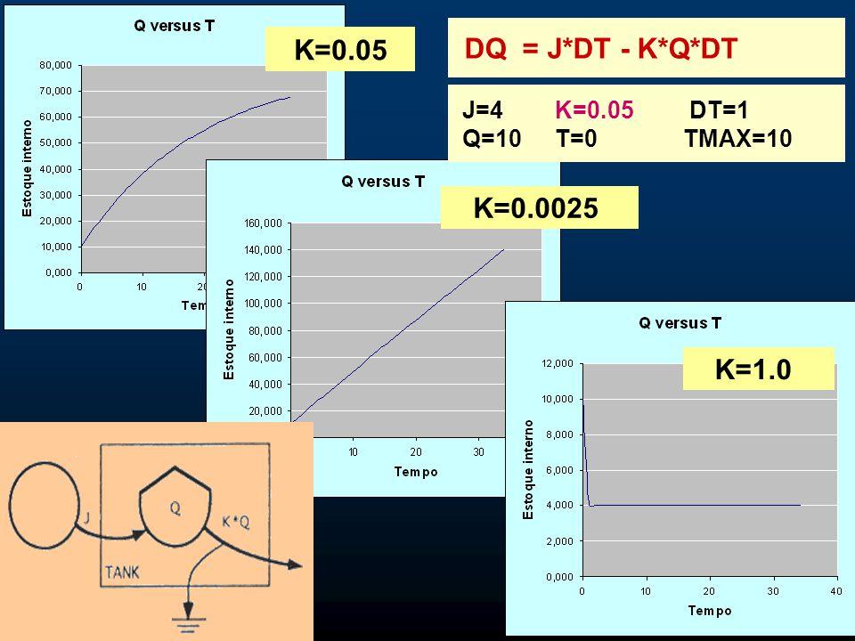 DQ = J*DT - K*Q*DT K=0.05 K=0.0025 K=1.0 J=4 Q=10 K=0.05 T=0
