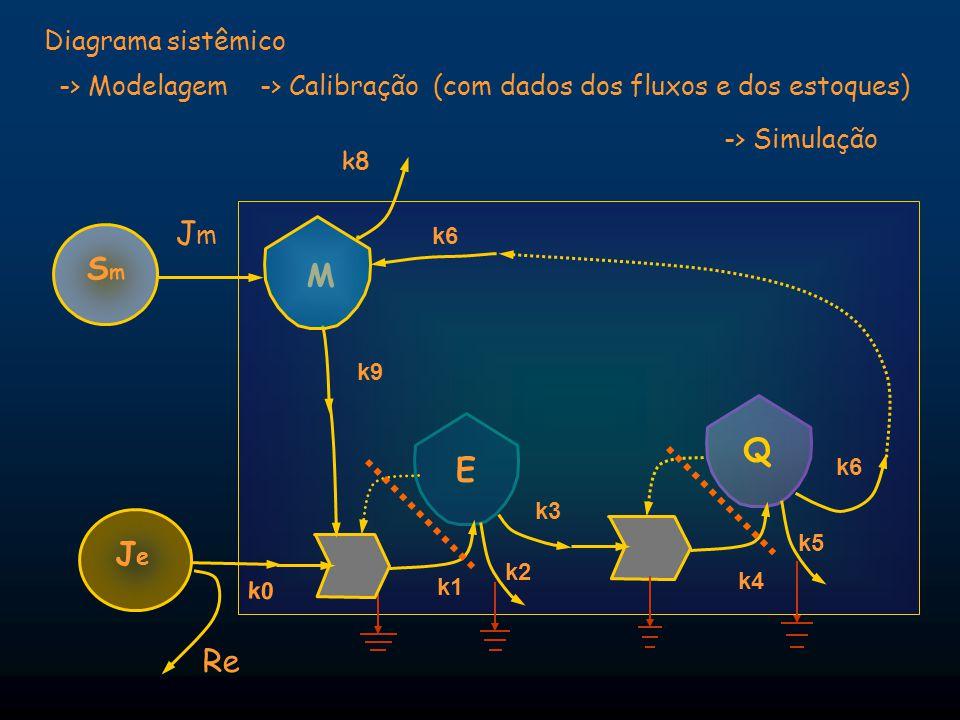 Jm Sm M Q E Je Re Diagrama sistêmico -> Modelagem