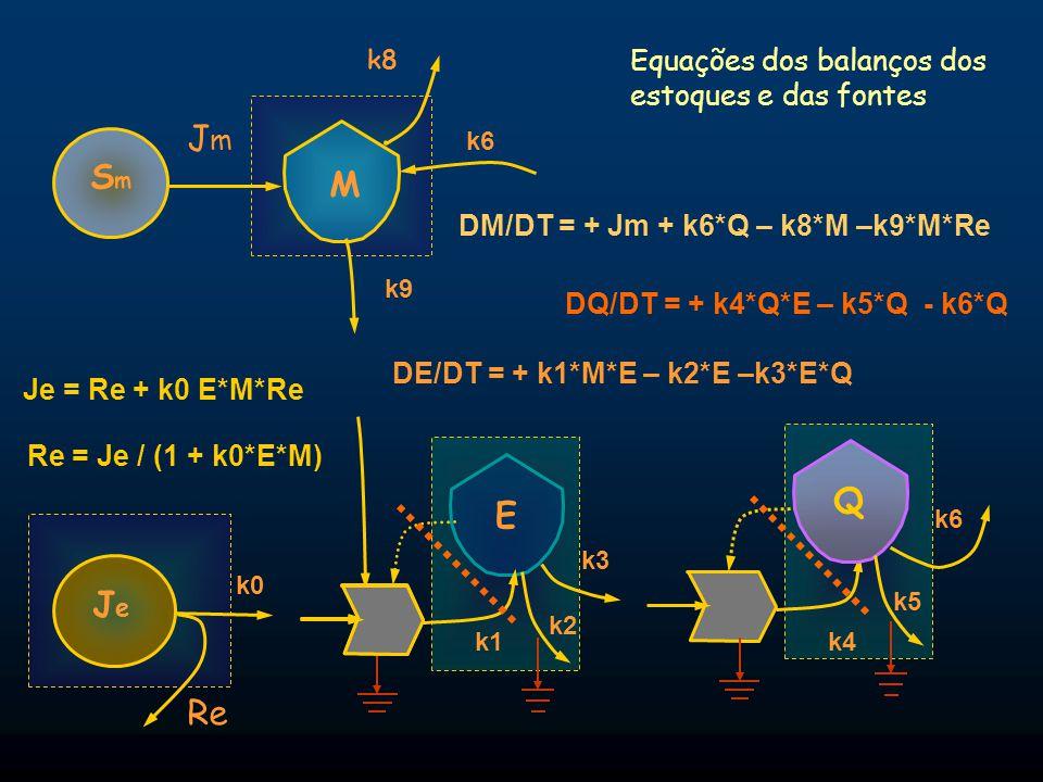Jm Sm M Q E Je Re Equações dos balanços dos estoques e das fontes