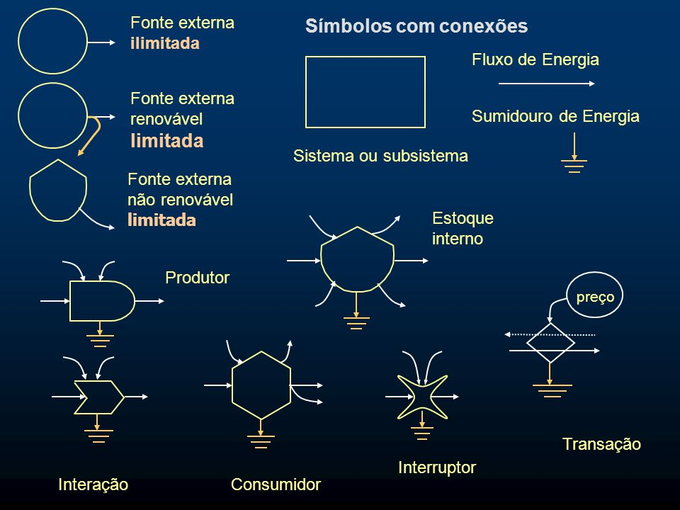Símbolos com conexões limitada Fonte externa ilimitada
