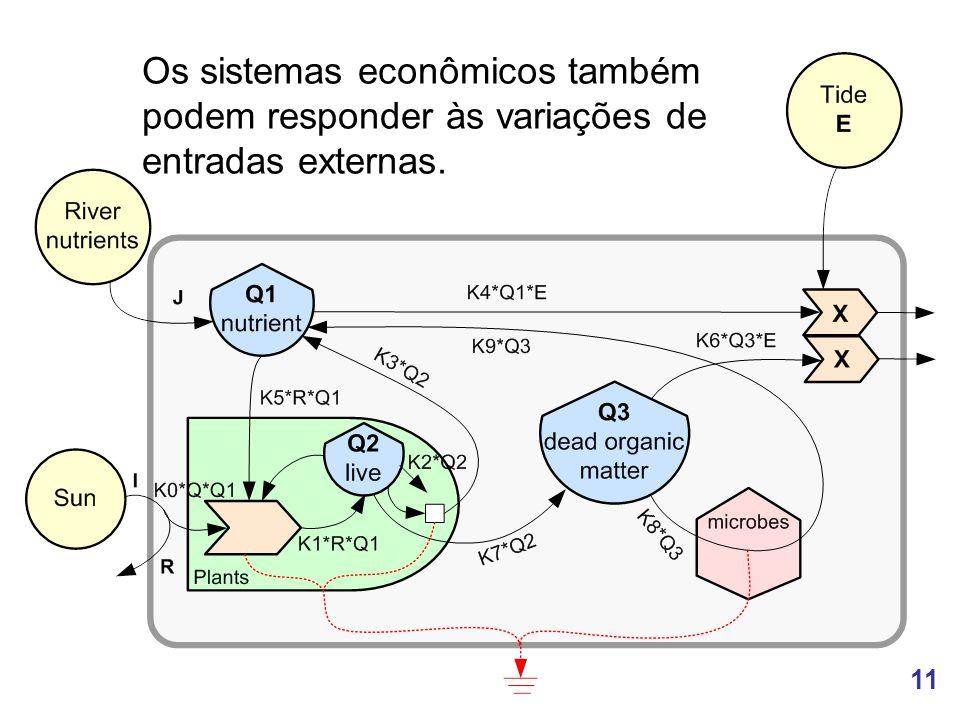 Os sistemas econômicos também podem responder às variações de entradas externas.