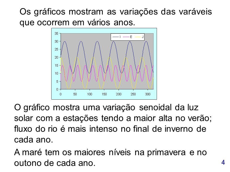 Os gráficos mostram as variações das varáveis que ocorrem em vários anos.