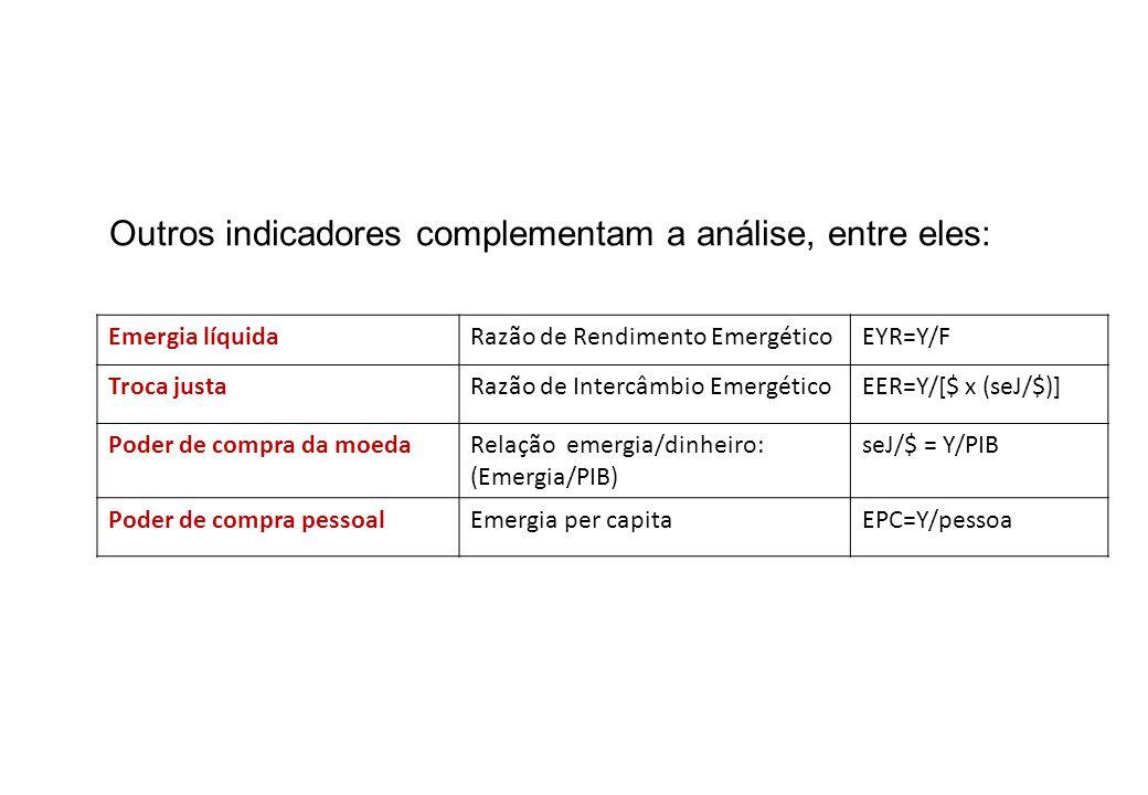 Outros indicadores complementam a análise, entre eles: