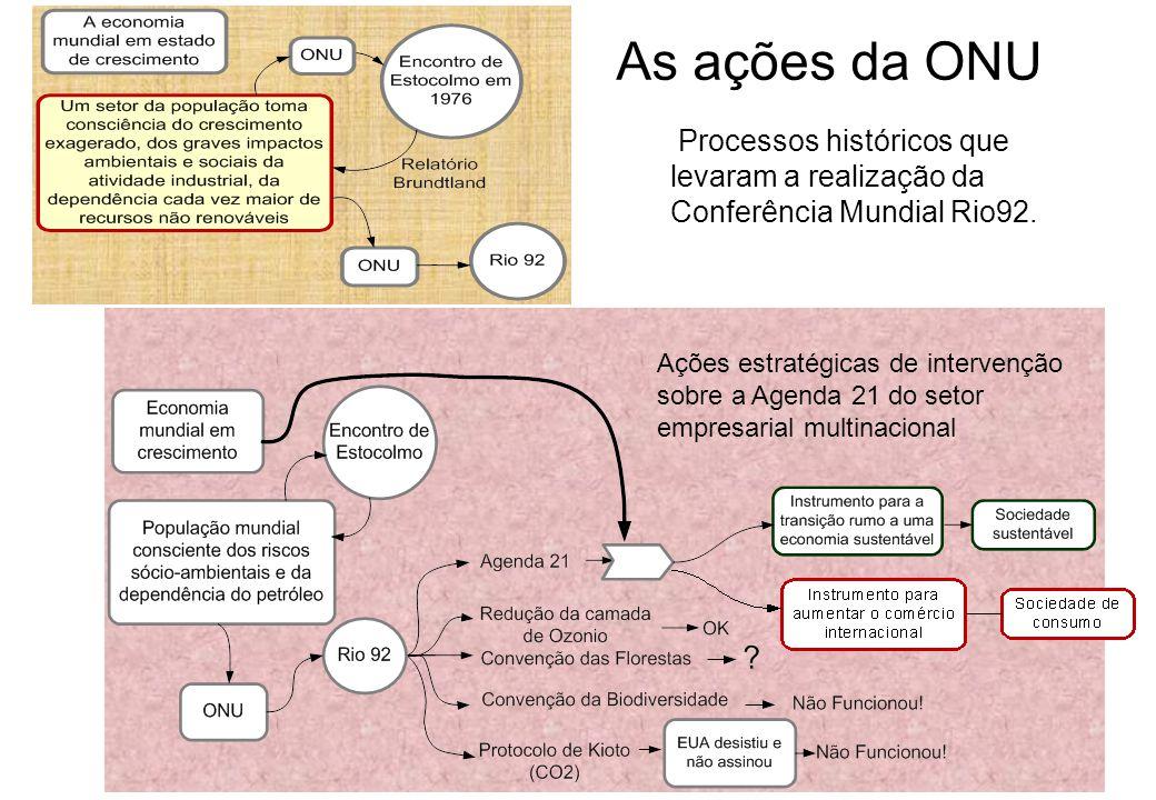 As ações da ONU Processos históricos que levaram a realização da Conferência Mundial Rio92.