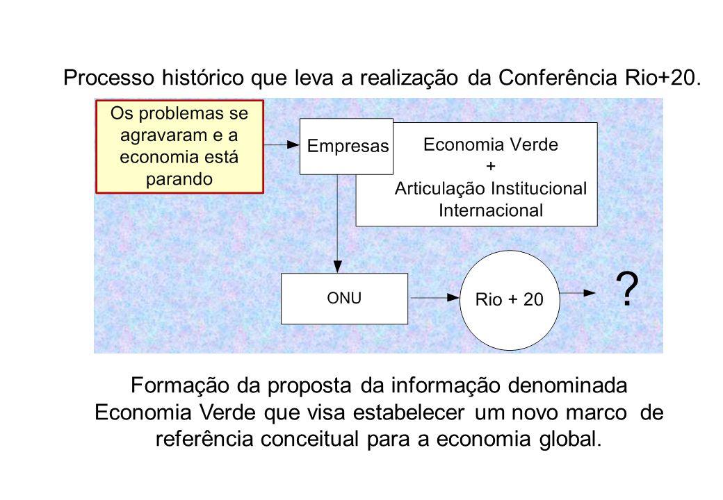 Processo histórico que leva a realização da Conferência Rio+20.
