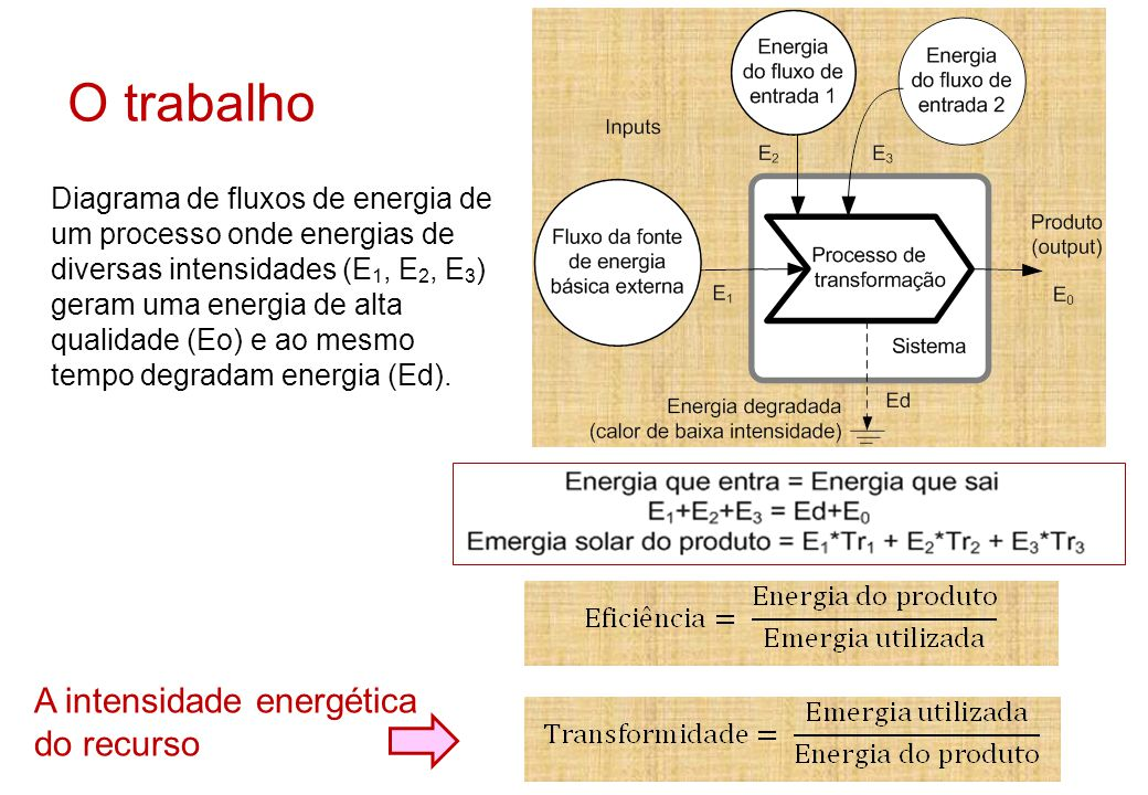 O trabalho A intensidade energética do recurso