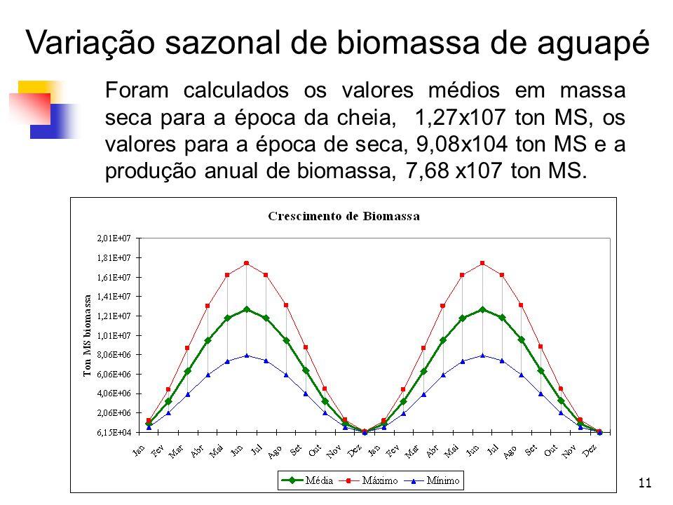 Variação sazonal de biomassa de aguapé