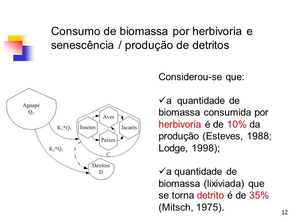 Consumo de biomassa por herbivoria e