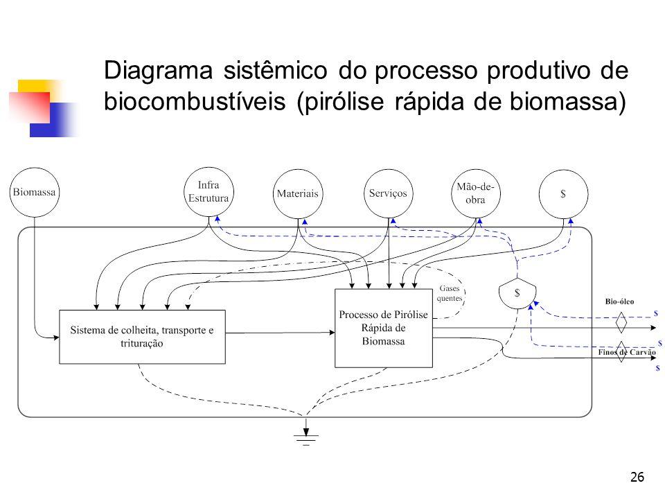 Diagrama sistêmico do processo produtivo de biocombustíveis (pirólise rápida de biomassa)