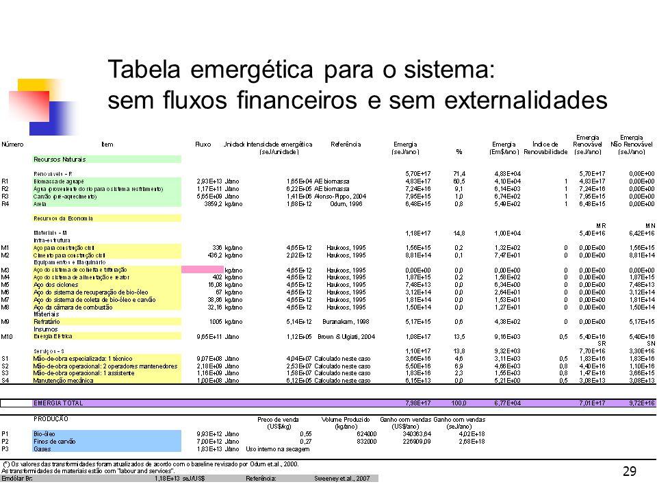 Tabela emergética para o sistema: