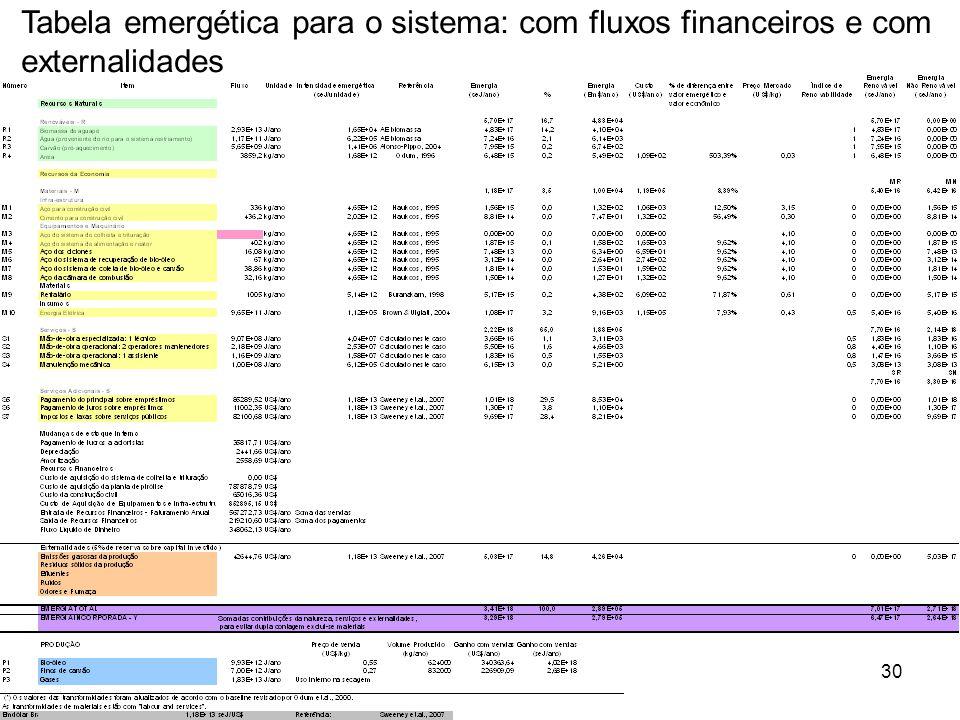 Tabela emergética para o sistema: com fluxos financeiros e com externalidades
