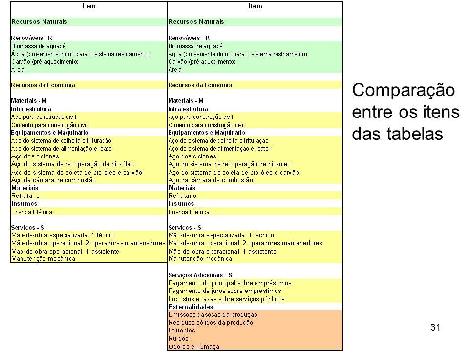 Comparação entre os itens das tabelas