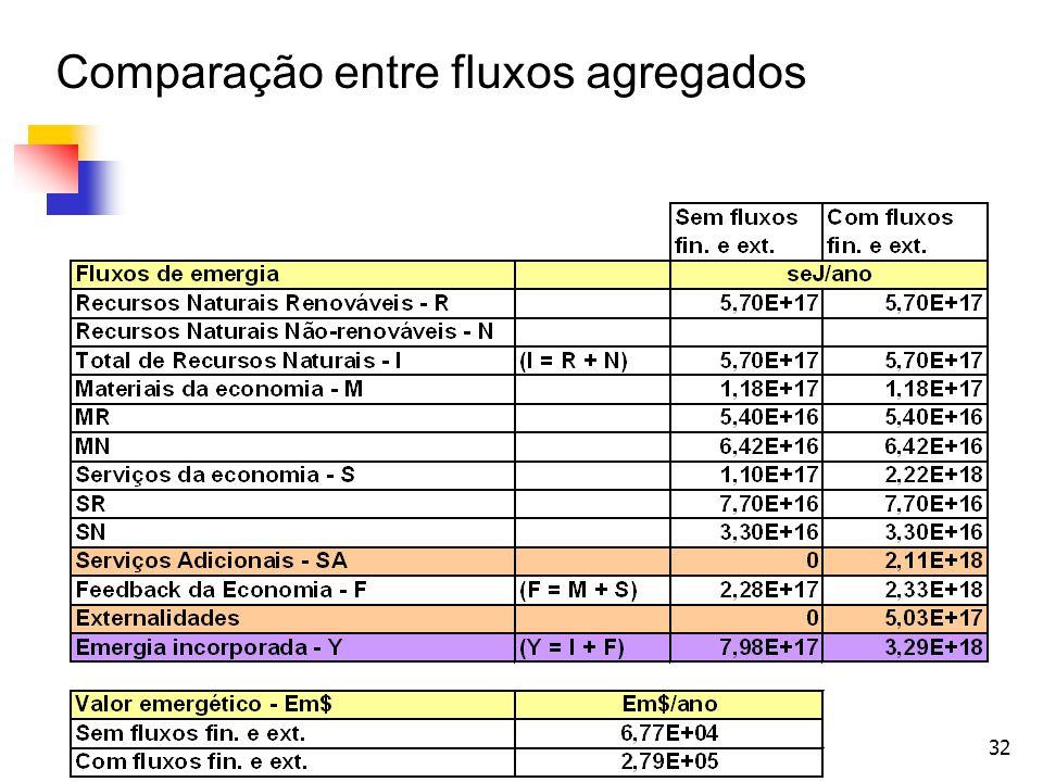 Comparação entre fluxos agregados