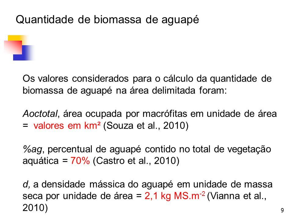 Quantidade de biomassa de aguapé