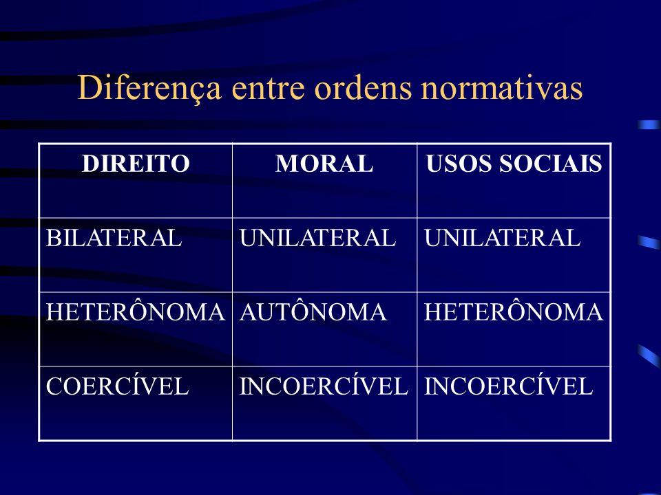 Diferença entre ordens normativas