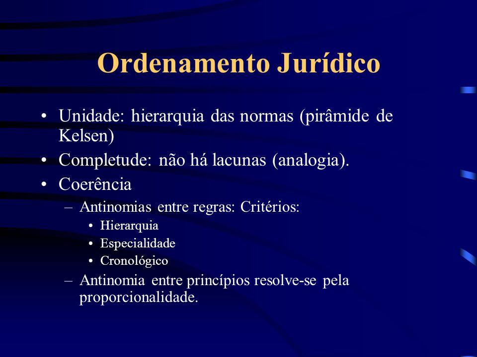 Ordenamento Jurídico Unidade: hierarquia das normas (pirâmide de Kelsen) Completude: não há lacunas (analogia).